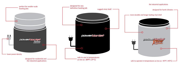 Powerblanket Drum Heater Product Models