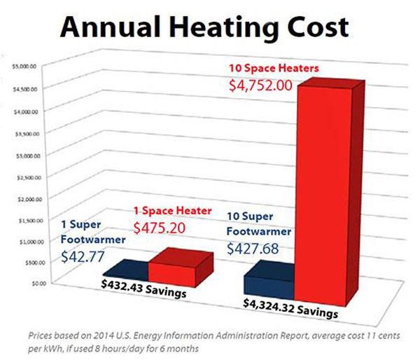 Super Foot Warmer Energy savings