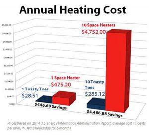 Toasty Toes Heated Footrest Energy Savings